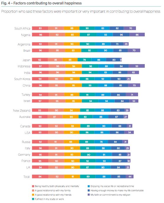 Gen Z Indonesia : Agama, Sumber Kebahagiaan