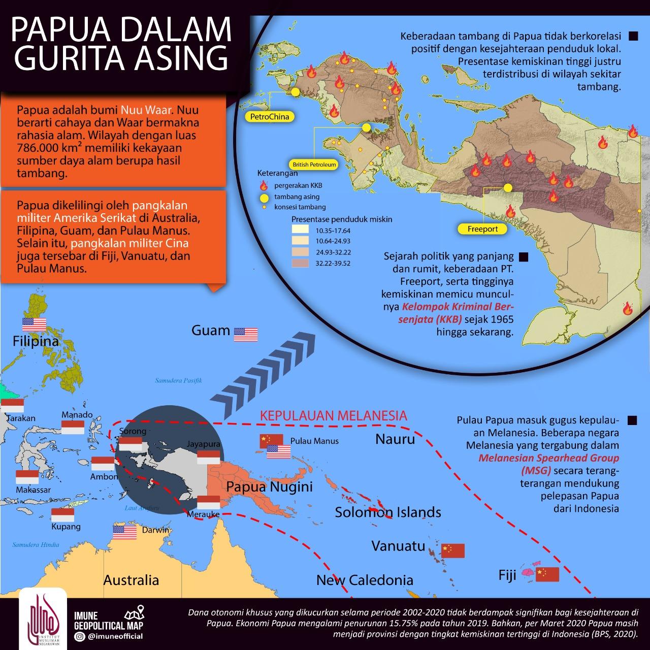 Papua dalam Gurita Asing